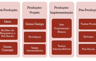 Youtube: Como é o Processo de Produção de Jogos Digitais?