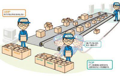 Desenvolvimento de Jogos em Rede: Protocolo UDP